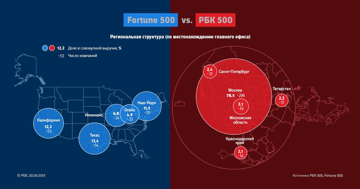 500 крупнейшие компании россии: