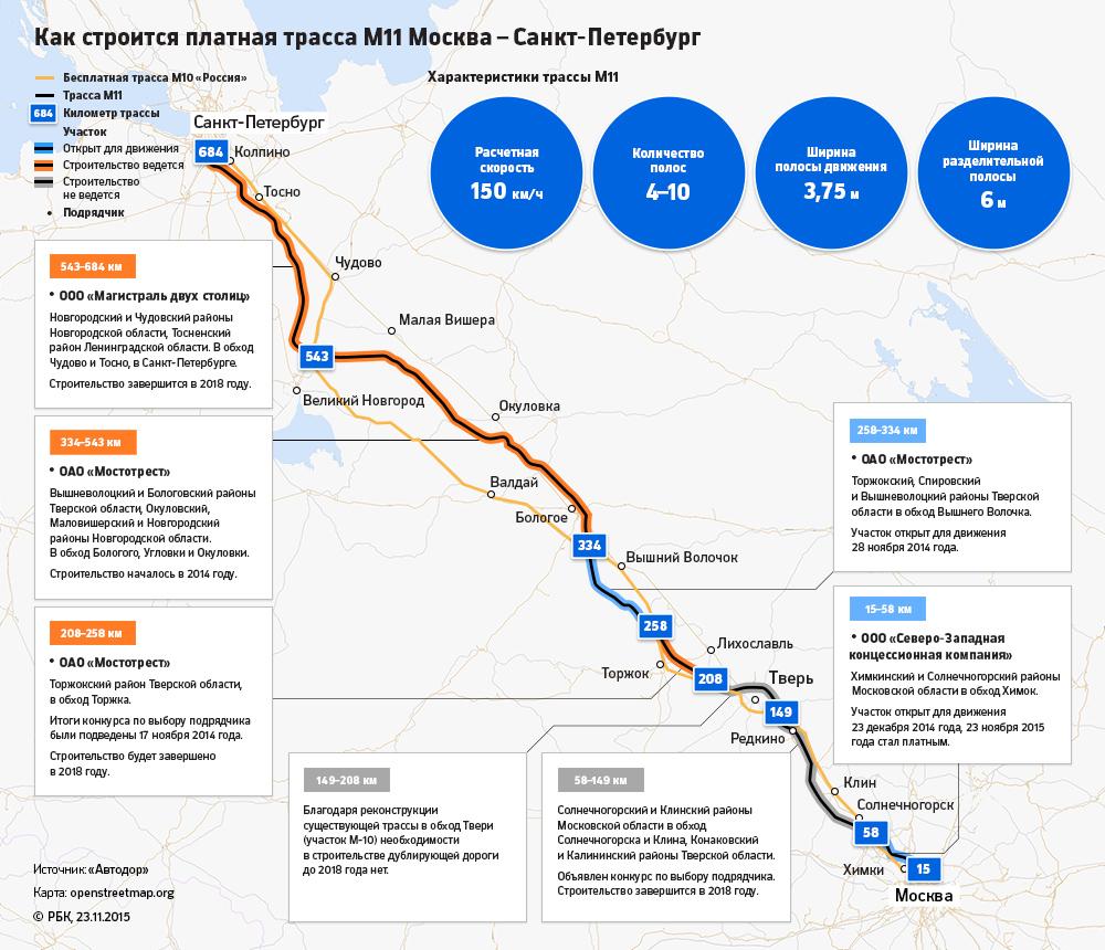 Трасса М8 Холмогоры Москва  Ярославль  Вологда