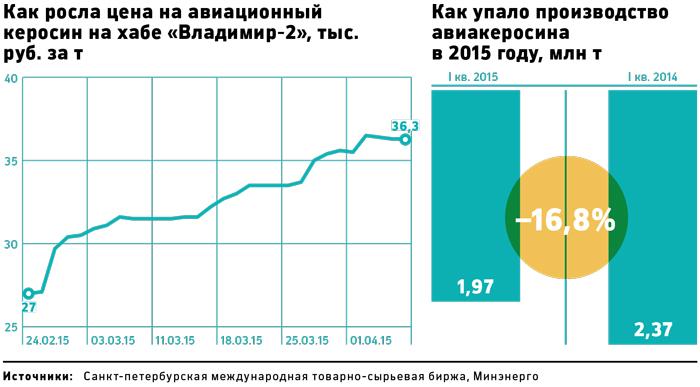гороскоп стоимость горючего на мировой бирже находится