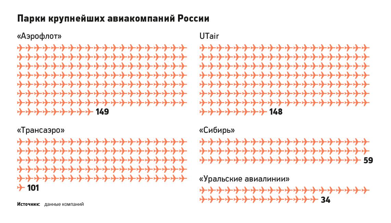 - сайт авиакомпании базирующейся в красноярске: