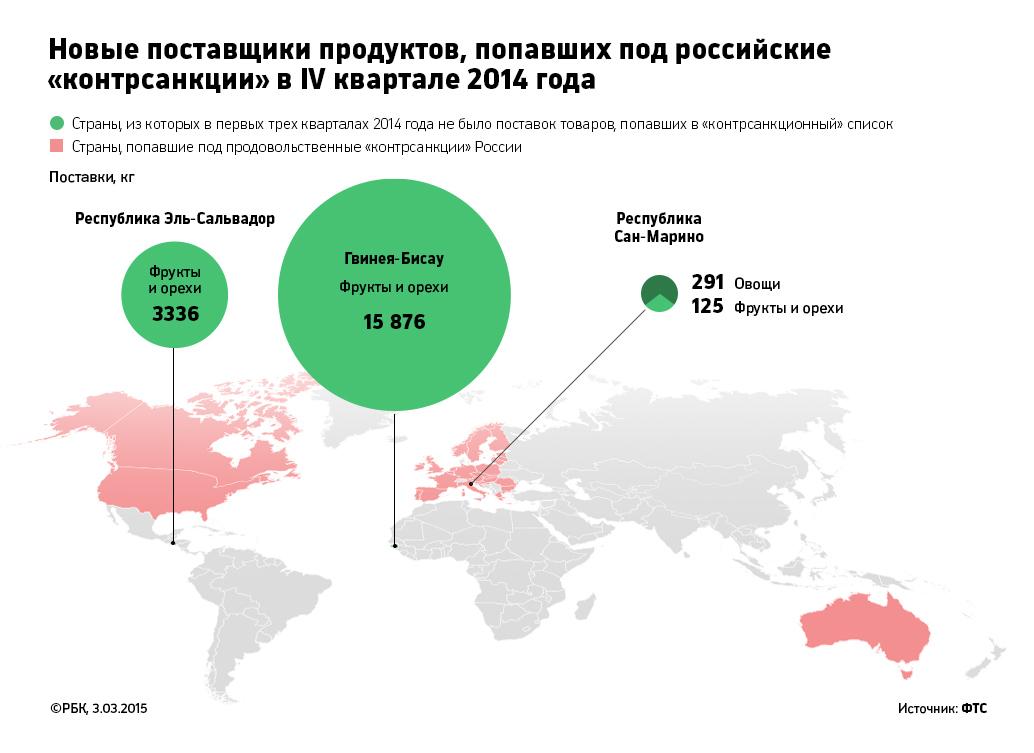 В 2015 году снижение импорта