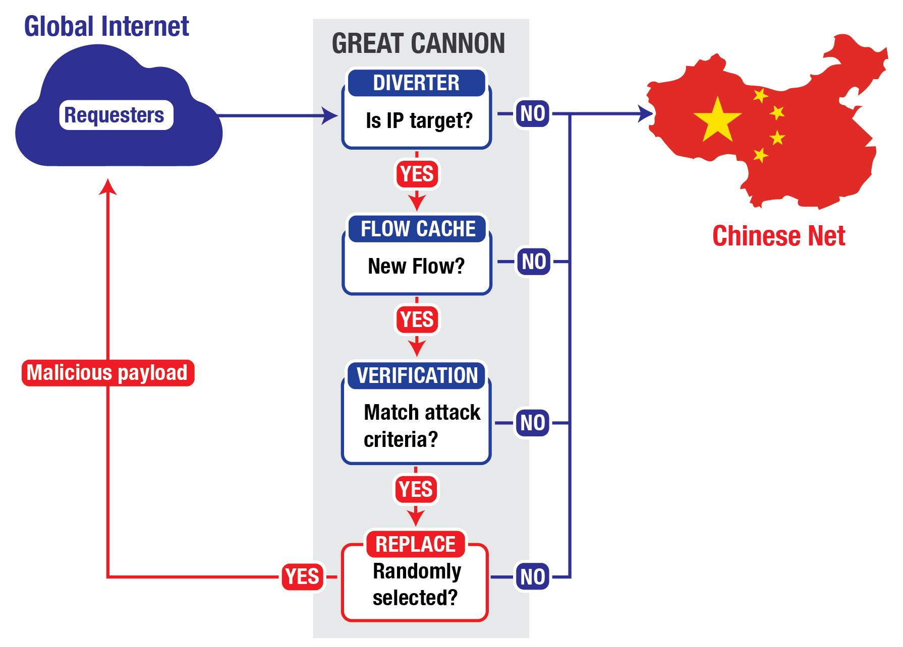 Китай применил большую пушку для ddos