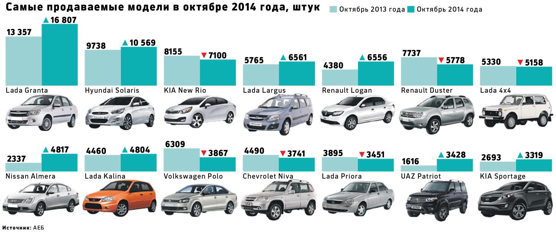 Марки машин цены и фото