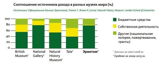 британских музеев процент