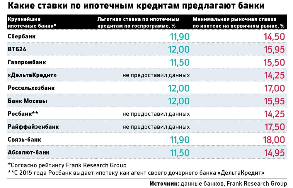 под какой процент сбербанк рф отдал кредит автодор украина