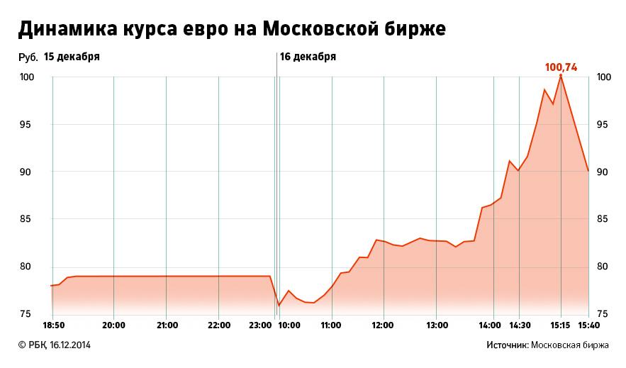 После этого российская валюта