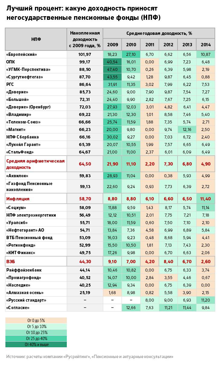 Сколько в россии военные пенсии
