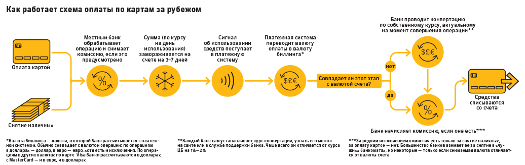 Курсы банков и комиссии