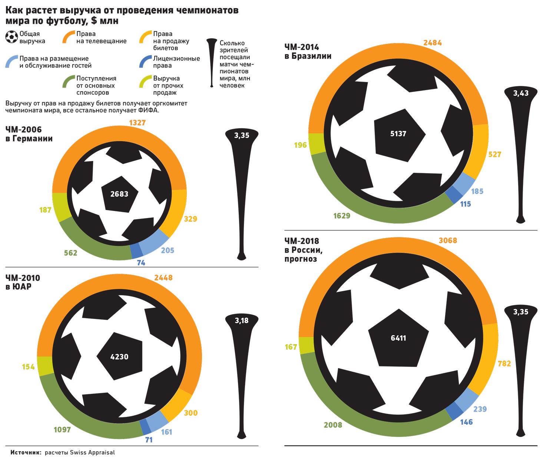 Экономический эффект от ЧМ по футболу в разных странах