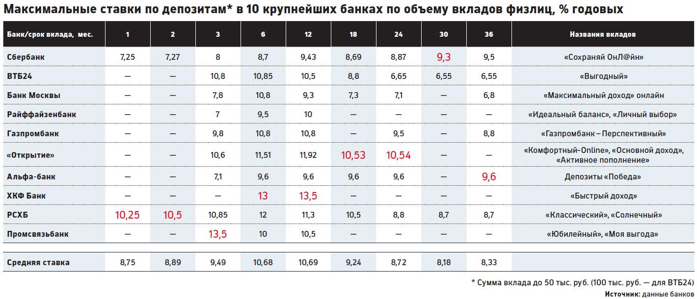 вклады все банки севастополя 2016