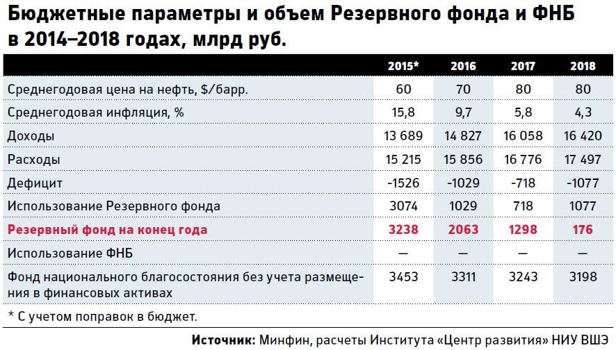 проценты начислений в фонды в 2015 г объявления
