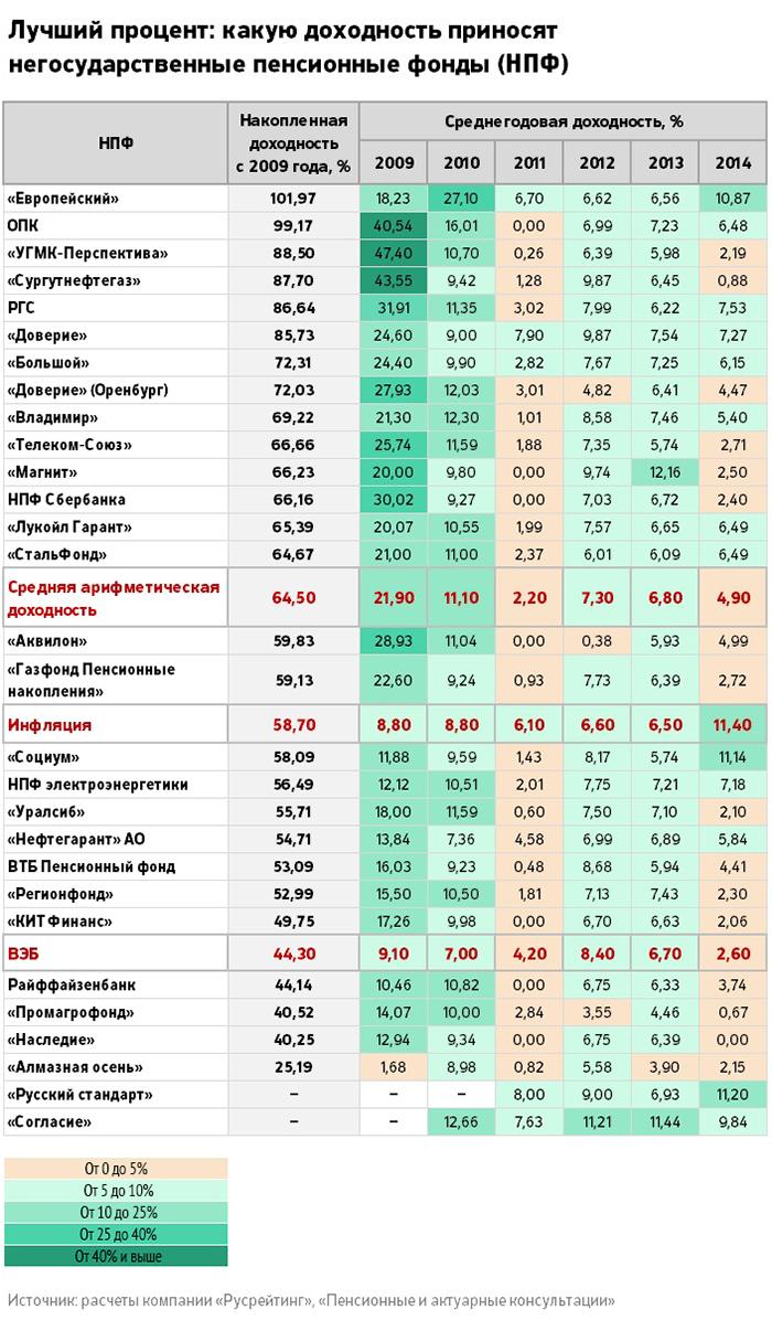 доходность пенсионного фонда сбербанка в 2016 план агентства недвижимости