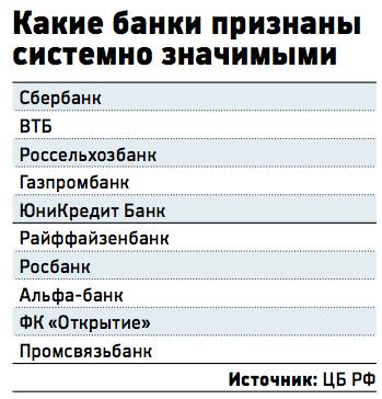Системно-значимые банки России