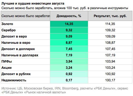 самые доходные активы