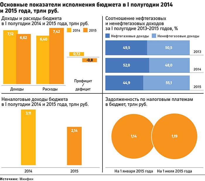 Структура бюджета России
