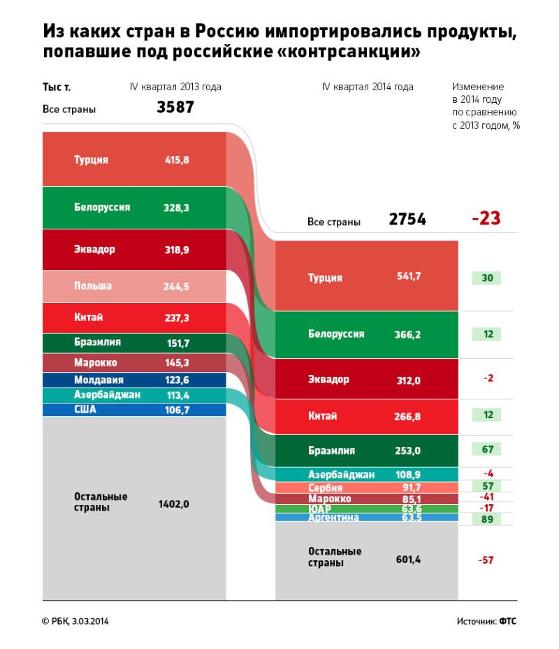 Как изменился импорт товаров в Россию (исследование РБК)