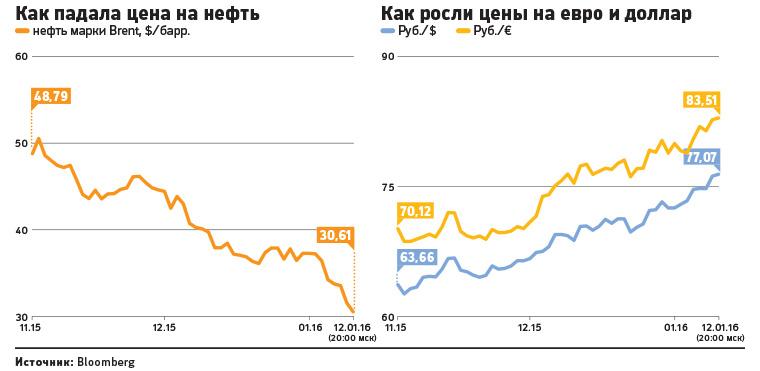 Диаспара Что будет с нефтью в 2017 году мнение экспертов Без