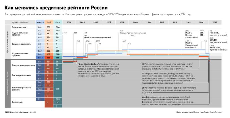 Агентство Moody's понизил рейтинг России до мусорного уровня