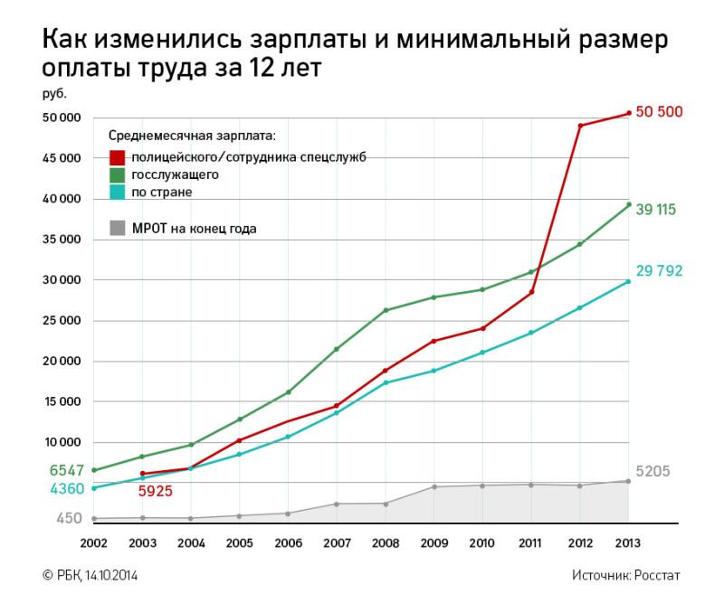 Сколько сейчас мрот в россии в 2018