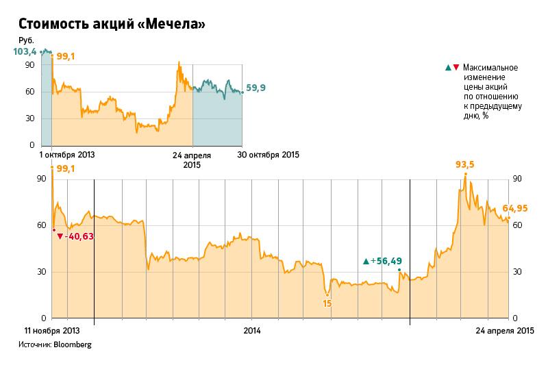 Турбулентный, Финансовый рынок 754465581726551